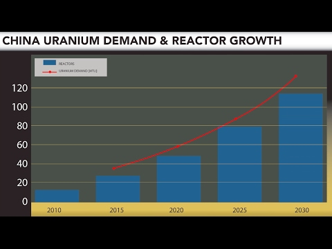Where is the growth in demand of uranium coming from?