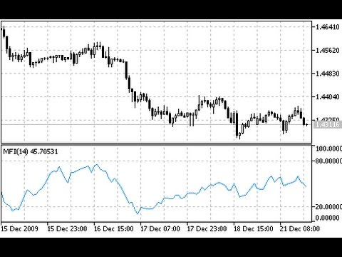 Money Flow Index Mfi Indicator For Metatrader 5 Youtube