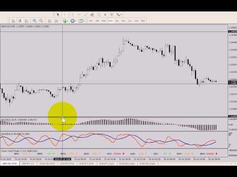 Turning point nel forex