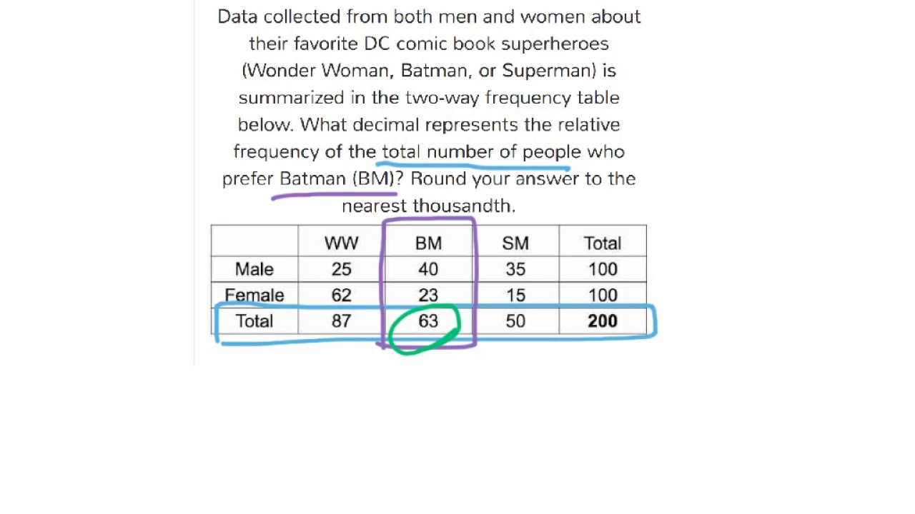 9 DS 4 2 1] Summarize Data in Two Way Frequency Tables