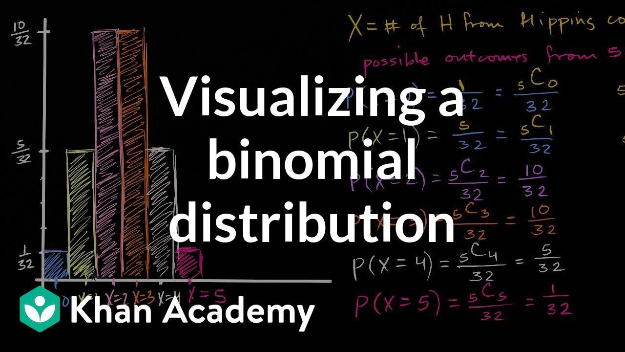 Visualizing a binomial distribution | Probability and Statistics | Khan Academy