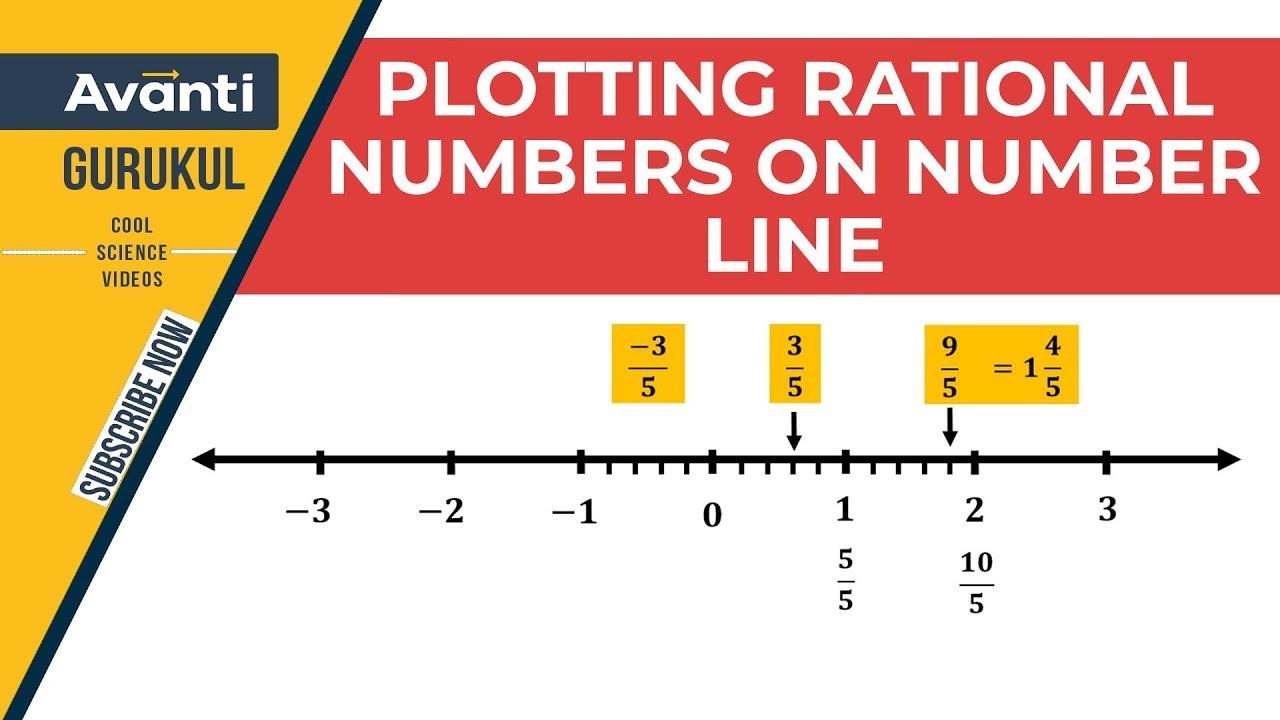 Plotting Rational Numbers on Number Line