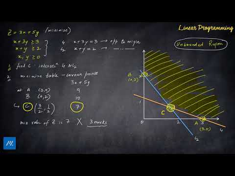 Basic of Linear Programming - Unbounded Feasible Region