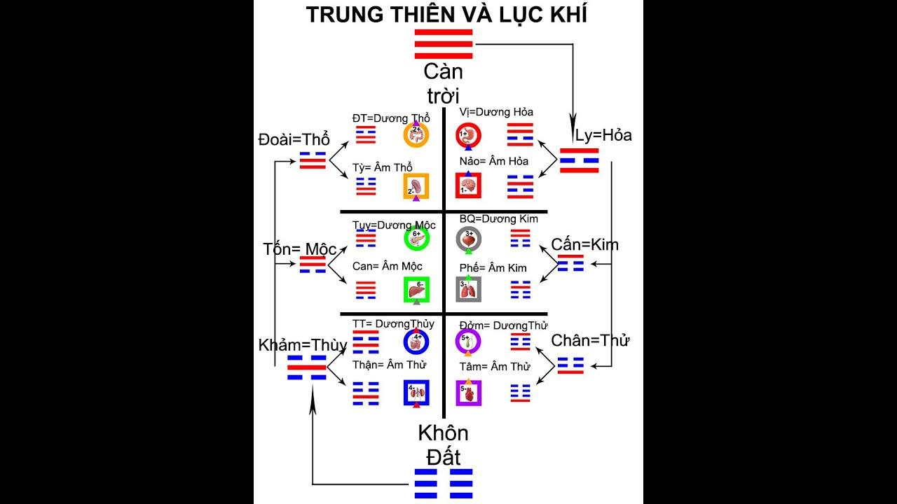 Lịch sử kinh dịch và so sánh Liên Sơn và Trung Thiên.
