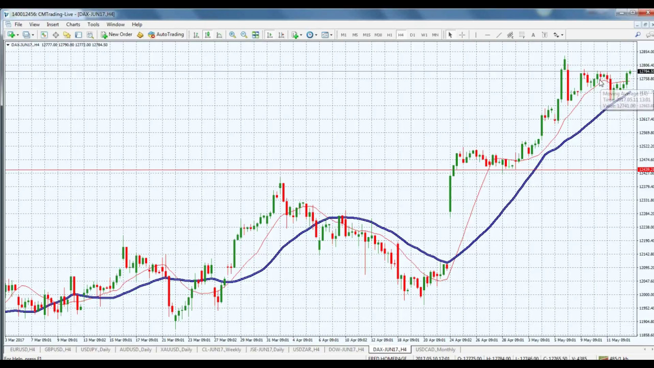 Daily forex market review