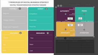Ionology Digital Transformation Framework