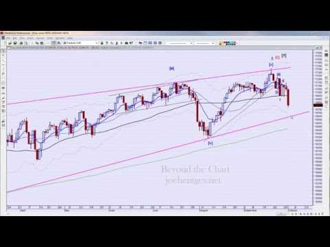 Technical Analysis of Stock Market 10/01/14