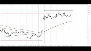 Обзор криптовалютного рынка на 15.02.2019 Прогноз BITCOIN RIPPLE ETHEREUM LITECOIN