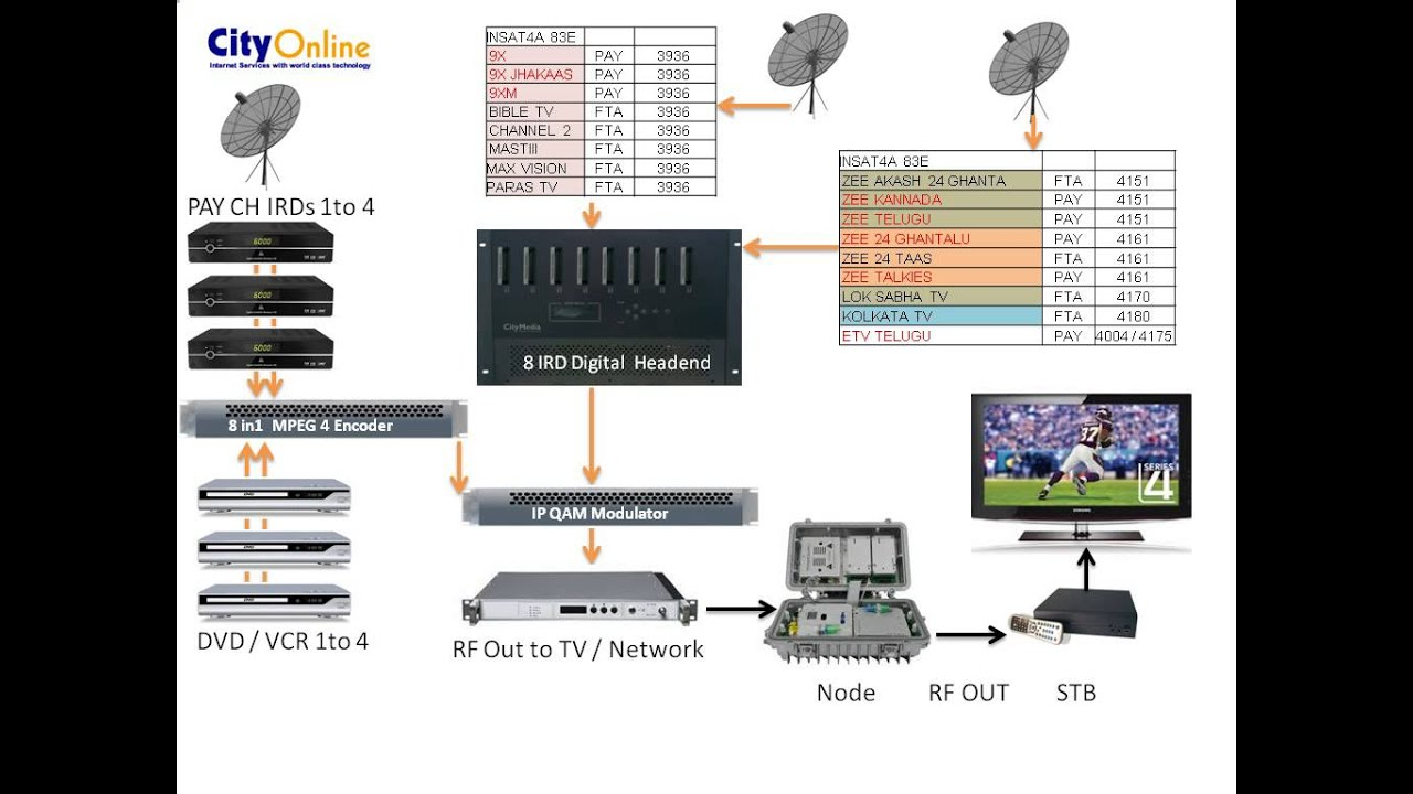 iptv wiring diagram with Watch on Brand New Boxed DSD 1132 Decoders from MultiChoice moreover 1237555 Home Theater Connectivity Schematic Design Tools moreover Ir Sensors Wiring Diagram in addition Ipteba1 likewise Gear Router Wiring Diagram.