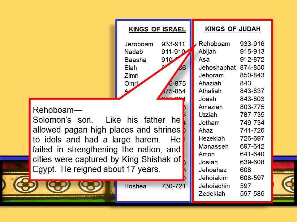 The Kings Of Israel And Judah No Sound But An Awesome Point Presentation