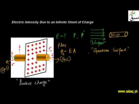 Electric Intensity Due to an Infinite Sheet of Charge