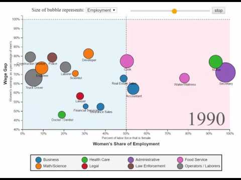 A Visual History of Gender and Employment, 1960-2014