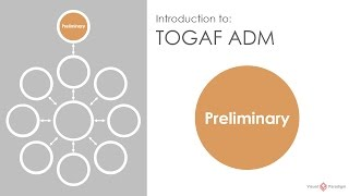 Introduction to TOGAF ADM: Preliminary Phase