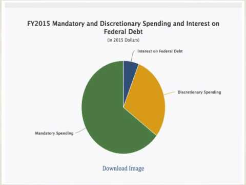 U.S. Federal Spending, and the Debt Ceiling