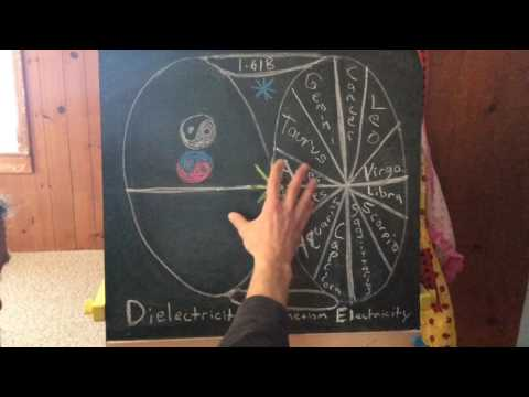 The Syncretic Bull of Taurus in the Field - Part 1 of 4