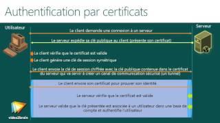 Tutoriel La sécurité des réseaux : Comprendre l'authentification par certificat | video2brain.com
