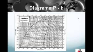 TERMO57: Diagrama P vs h