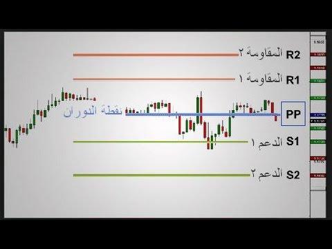اقوى إستراتيجية لتحديد الدعوم والمقاومات عن طريق البايفت(تعرف عليه وكيف يتم استخدامه) احمد الشيخ