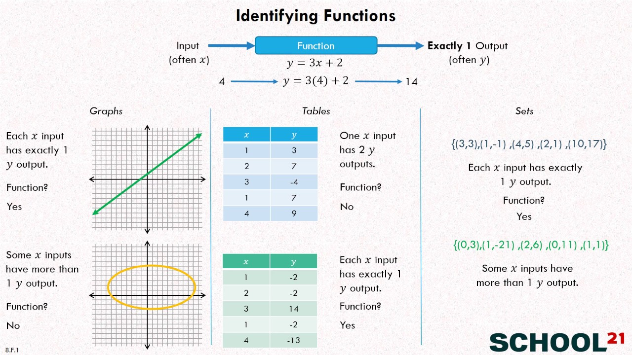 small resolution of Identify Functions - 8th Grade (examples