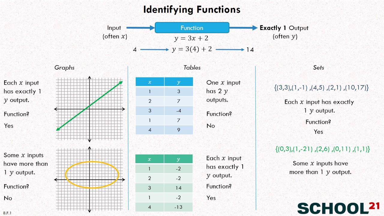 medium resolution of Identify Functions - 8th Grade (examples