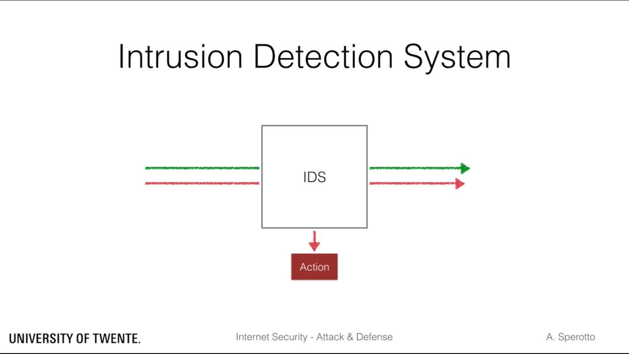 intrusion detection system for internet Threat manager combines network intrusion detection  is a complete intrusion detection and prevention system designed for the cloud that provides real-time.