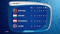 Footballwolfs EM 2016 Gruppentabellen und Torjäger