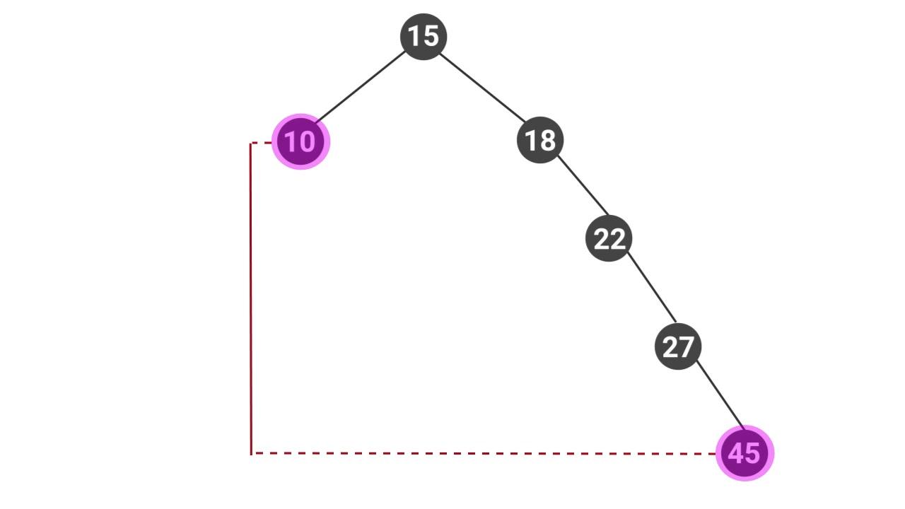Applied CS Skills — Binary Search Tree Viewer — AVL Trees