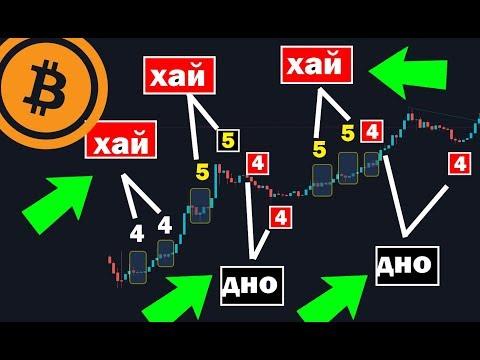 Bitcoin прогноз 2019. Волны Эллиота! Набор позиций BTC