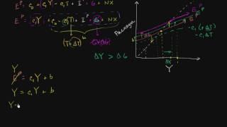 видео Модель IS-LM и ее значение. Совместное равновесие товарного и денежного рынков