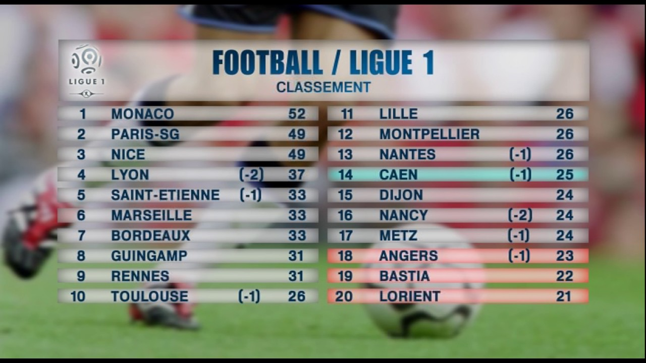 Ligue 1 en direct Classement Ligue 1 Calendrier Ligue 1 - Football