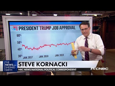 President Donald Trump's Approval Rating Has Been Fairly Consistent