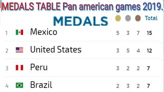 Pan american Games 2019 Lima Medals winner ; Medals table ; medals count ; Mexico ; USA ; Peru; cuba