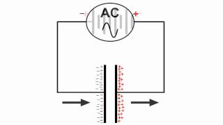 Capacitors, DC and AC Current