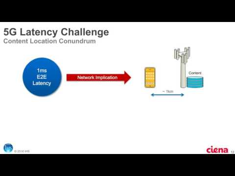 ECI & IHS Webinar: 5G Backhaul - Challenges and New Architectures
