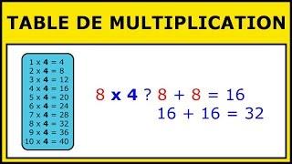 Apprendre les tables de multiplication – La meilleure méthode pour chaque table