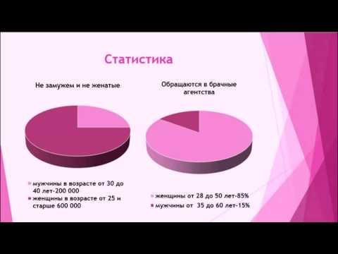 агентство знакомств давай поженимся красноярск