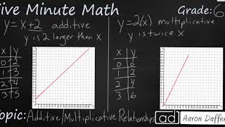 6th Grade Math Additive and Multiplicative Relationships