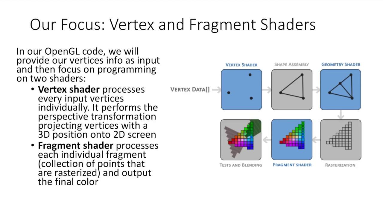 OpenGL Overview: DD2360 HT18-2 Applied GPU Programming
