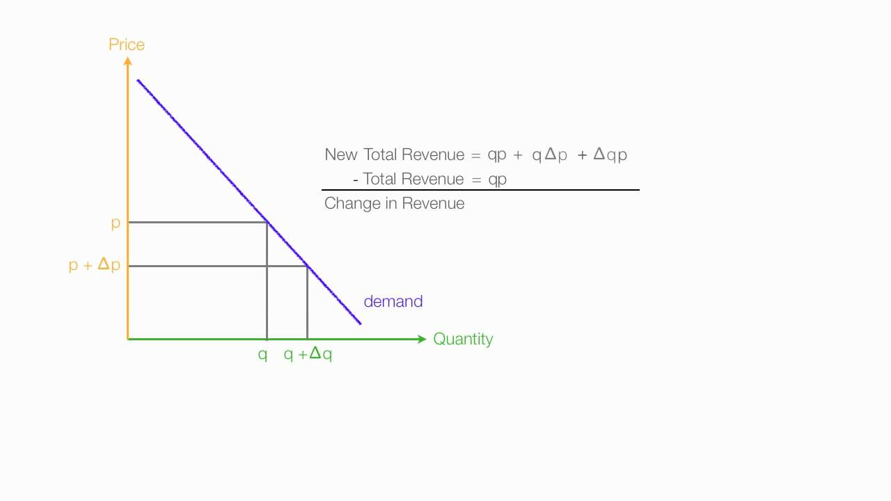 hight resolution of calculus proof of marginal revenue and price elasticity of demand
