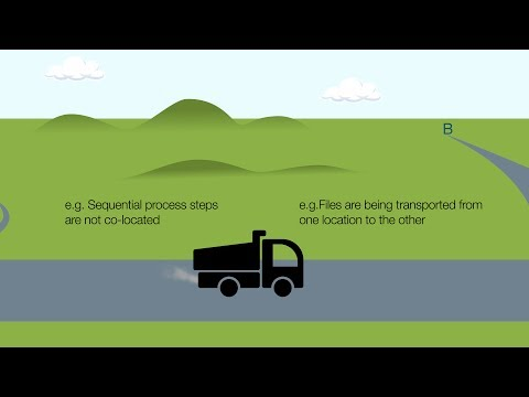 What are the different types of waste in LEAN?