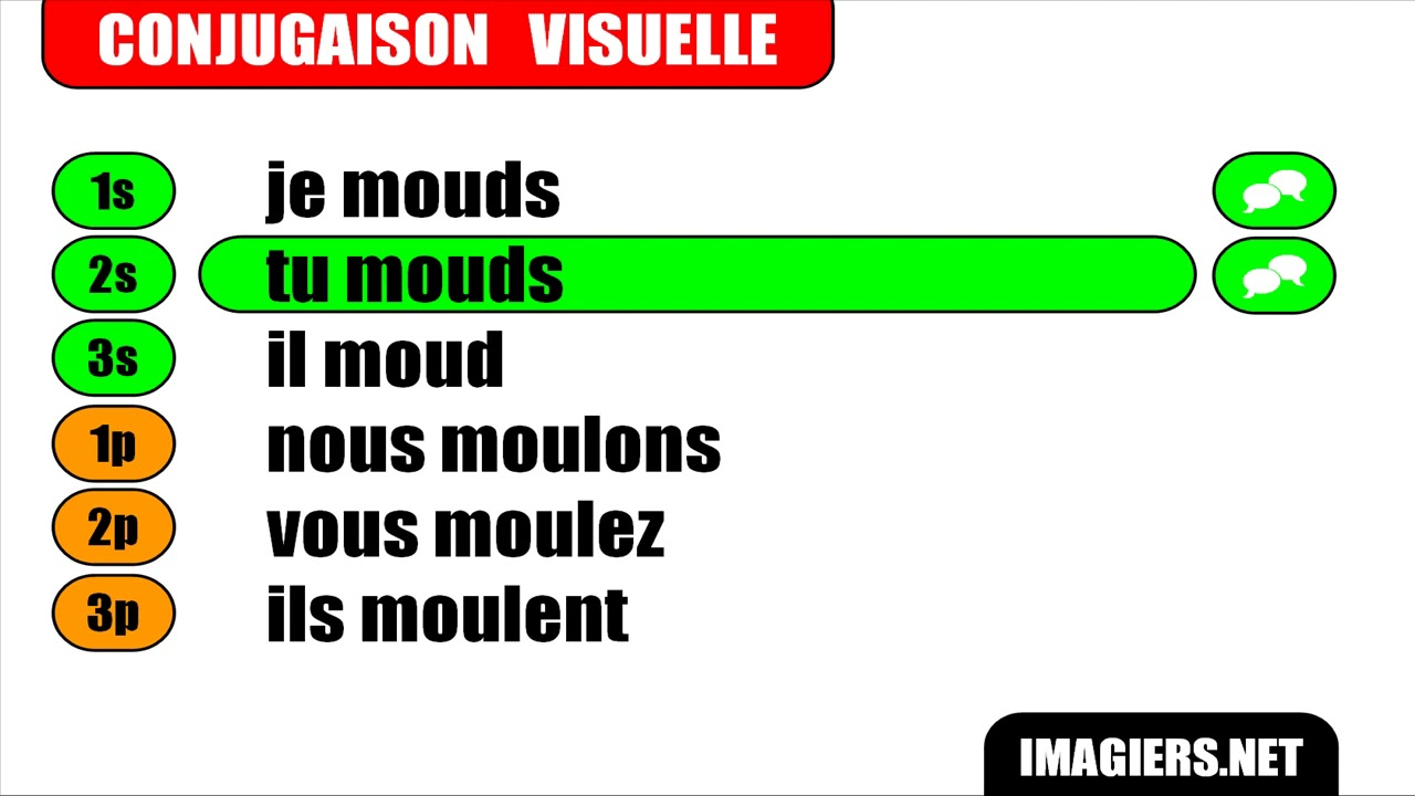 Learn French I Verbes Modeles I Moudre I Indicatif Present Youtube