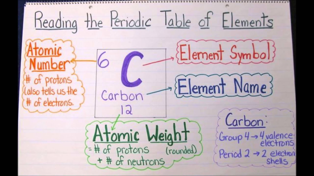 Interesting facts about the periodic table image collections periodic table interesting facts elements brokeasshome 8 trends and facts about the periodic table quick chemistry gamestrikefo Images