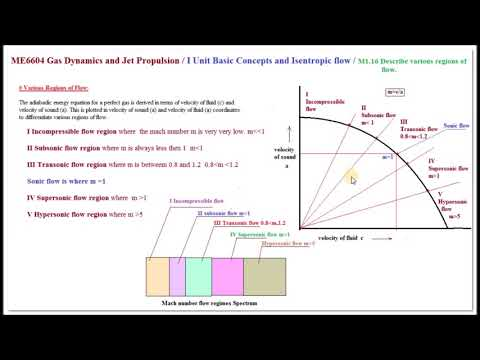 Various Regions of Flow - M1.16 - Gas Dynamics and Jet Propulsion in Tamil