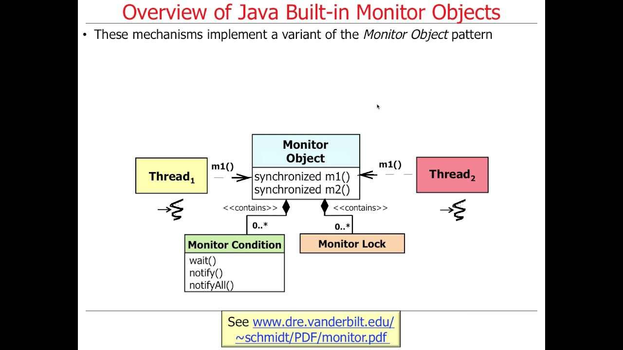 Java built in monitor objects overview youtube java built in monitor objects overview baditri Gallery