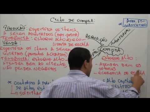 Administração de Materiais p/ CONCURSOS - Prof. Cosme Sergio