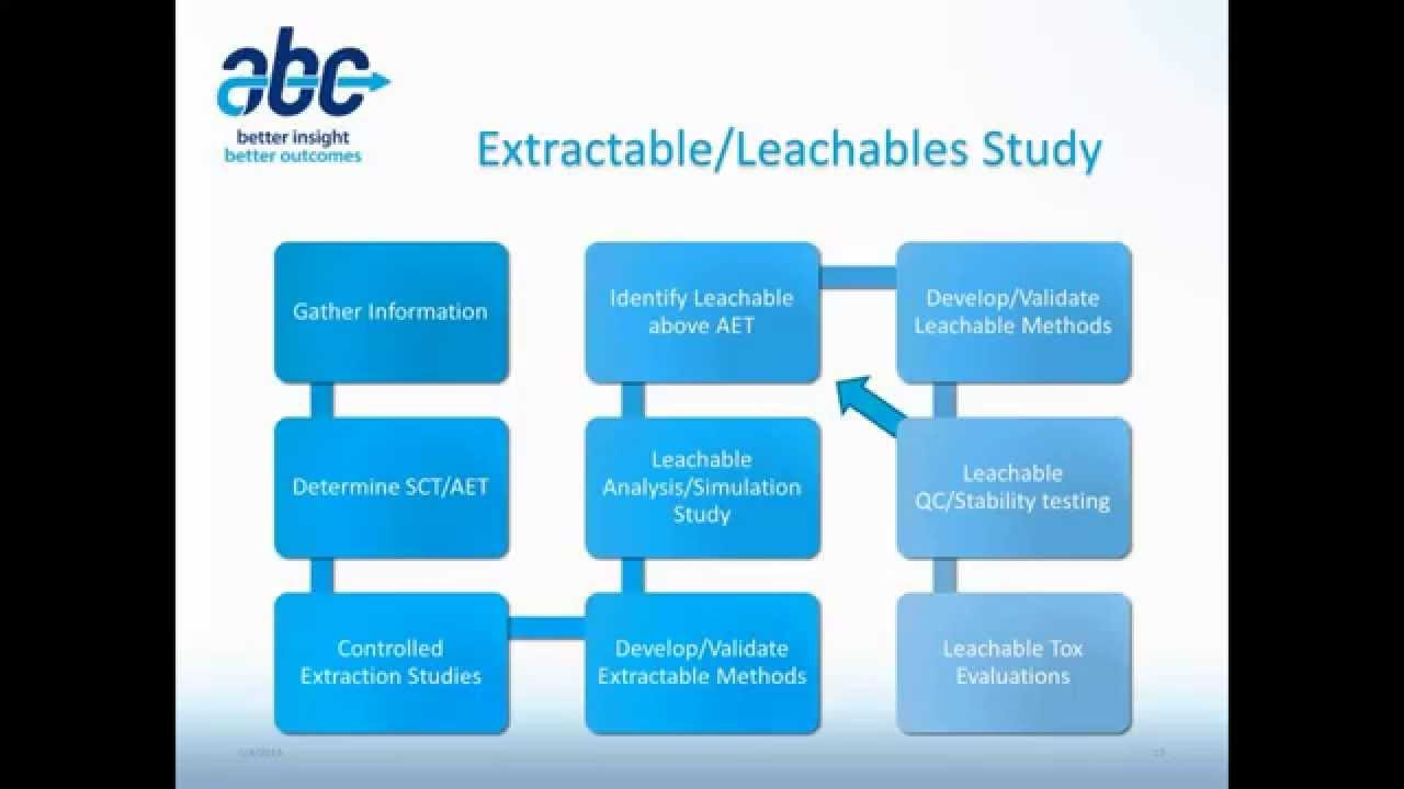 Are Extractables and Leachables Going Phase-Appropriate?