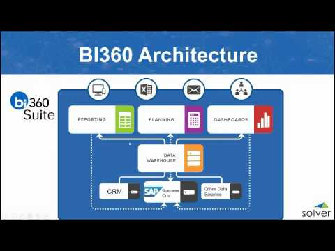 BI360 Business Intelligence for SAP Business One