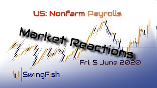 Nonnfarm Payrolls - Reactions