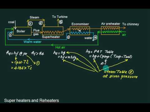 01 Introduction to boiler - YouTube