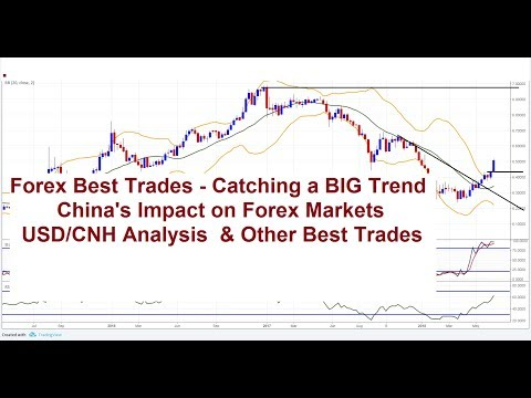 Forex Trading: China's Impact On FX Markets USD/CNH Analysis & Other Best Forex Trades 22/06
